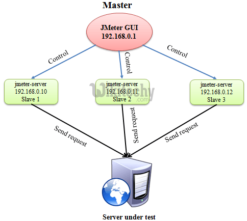 Jmeter Distributed Testing   Distributed Testing - By