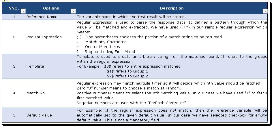 Jmeter Post Processor | Post-Processor - By Microsoft