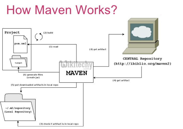 Introducing Maven Pdf