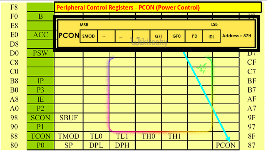 Peripheral Control Registers - PCON (Power Control)