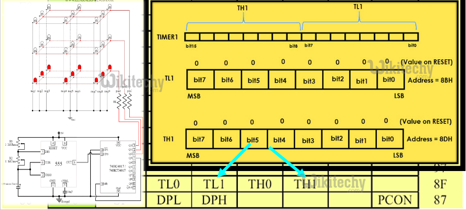 Peripheral Data Registers – TL1/TH1 (Timer 1 Low/High)