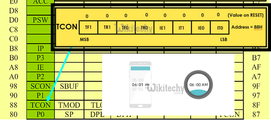 Peripheral Control Registers - TCON (Timer Control)
