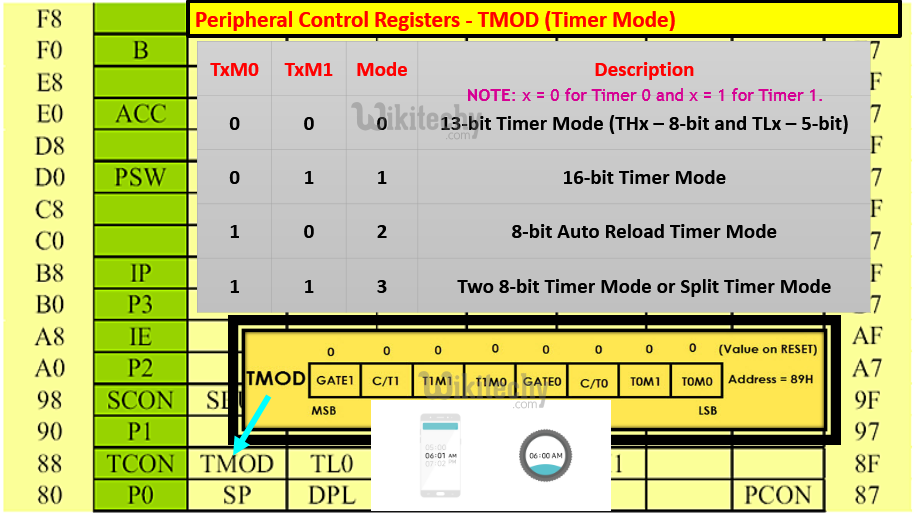 Peripheral Control Registers - TMOD (Timer Mode) in 8051 Microcontroller