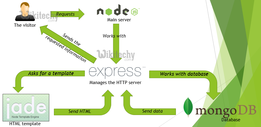Learn Node — The best way to learn Node.js, Express ...