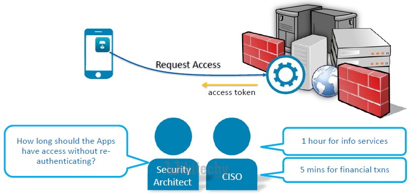 oauth 2.0 - oauth - oauth2 - oauth authentication , oauth token , oauth2 flow , oauth server , oauth flow , oauth2 authentication , oauth2 server , oauth refresh token ,  oauth authorization code -  web service - what is oauth , saml vs oauth , oauth tutorial