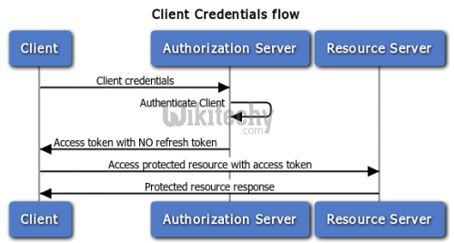 oauth tutorial - oauth - client credentials grant in oauth