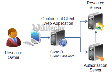 learn oauth - confidential client- oauth example