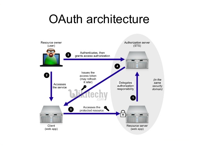 Authentication token oauth 6 2 2 : Bitcoin and ripple news