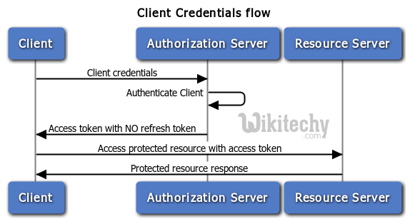 process of client credentials flow in oauth