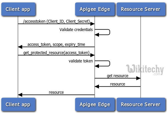 process of client credentials grant flow in oauth