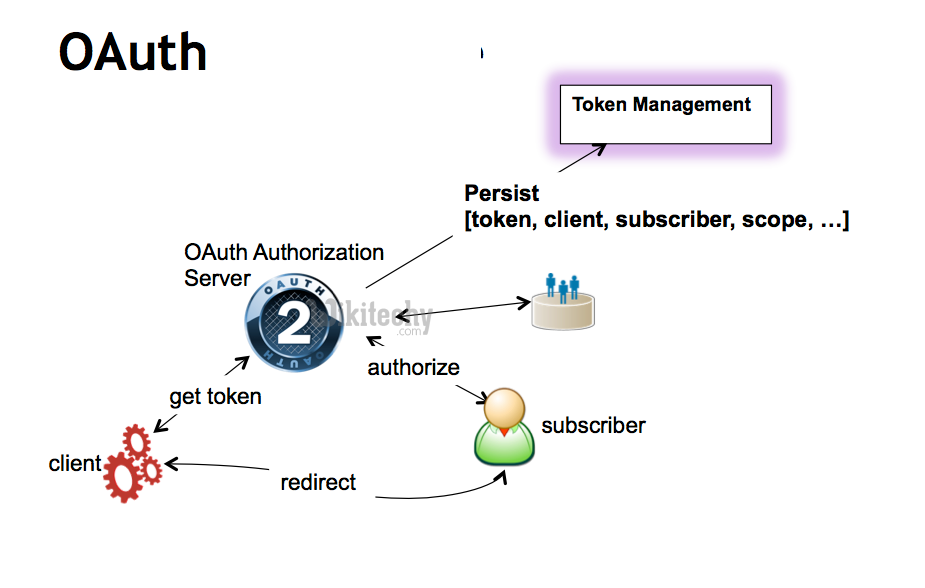 process of obtaining an access token in oauth