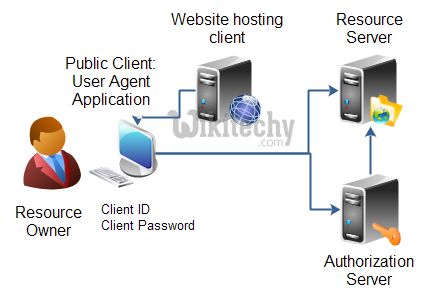 learn oauth - OAuth 2.0-User Agent Application - oauth example
