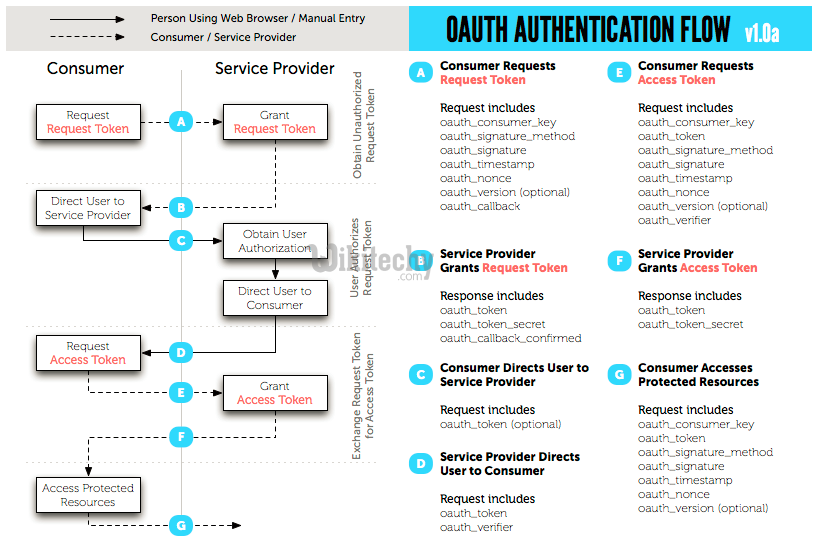 oauth 2.0 - oauth - oauth2 - oauth authentication , oauth token , oauth2 flow , oauth server , oauth flow , oauth2 authentication , oauth2 server , oauth refresh token , what is oauth , saml vs oauth , oauth tutorial -