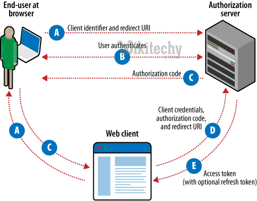 oauth 2.0 - oauth - oauth2 - oauth authentication , oauth token , oauth2 flow , oauth server , oauth flow , oauth2 authentication , oauth2 server , oauth refresh token ,  oauth authorization server  -    what is oauth , saml vs oauth , oauth tutorial