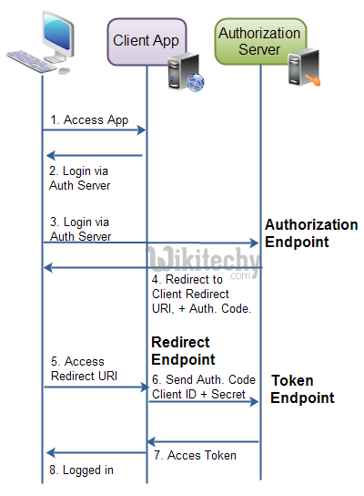 learn oauth tutorial - oauth endpoint - oauth example