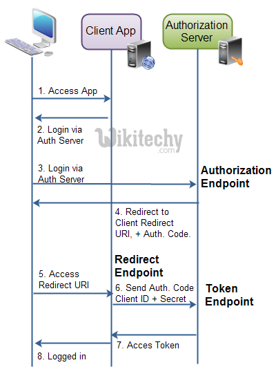 learn oauth tutorial - oauth endpoints - oauth example