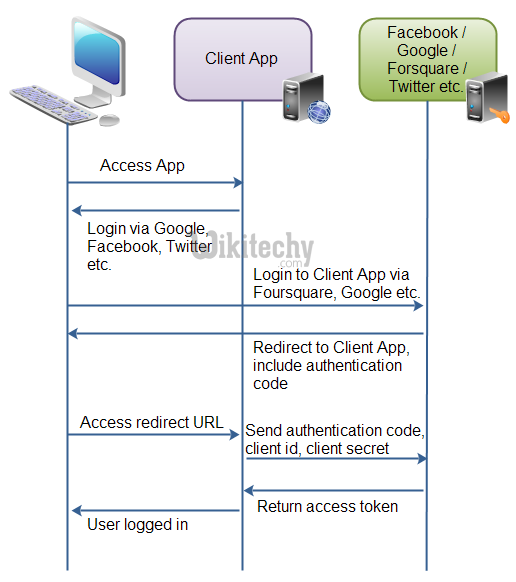learn oauth tutorial - oauth overview - oauth example
