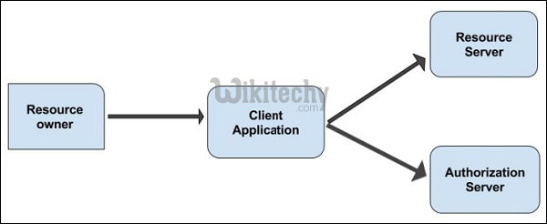 OAuth Roles