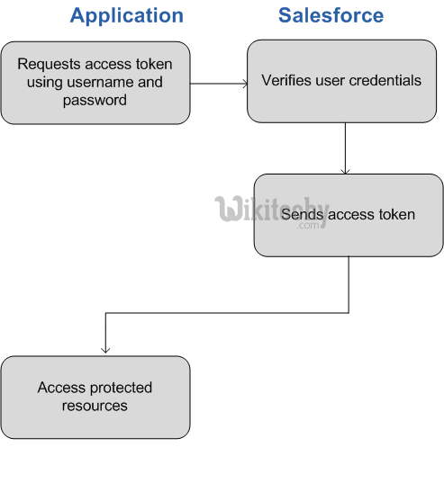 learn oauth tutorial - oauth user agent application and salesforce - oauth example