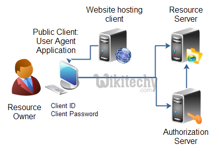 learn oauth tutorial - oauth user agent - oauth example