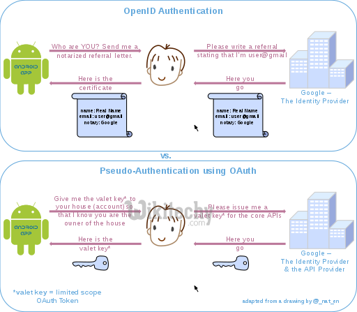 oauth 2.0 - oauth - oauth2 - oauth authentication , oauth token , oauth2 flow , oauth server , oauth flow , oauth2 authentication , oauth2 server , oauth refresh token ,  oauth authorization code -  oauth vs openid  -   oauth facebook -  twitter oauth 2  - what is oauth , saml vs oauth , oauth tutorial