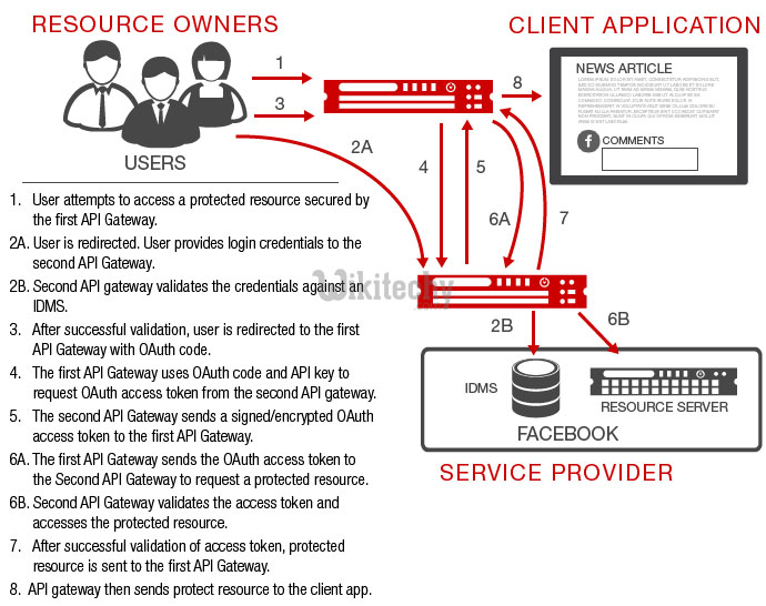 oauth 2.0 - oauth - oauth2 - oauth authentication , oauth token , oauth2 flow , oauth server , oauth flow , oauth2 authentication , oauth2 server , oauth refresh token ,  oauth with apigateway   -    what is oauth , saml vs oauth , oauth tutorial
