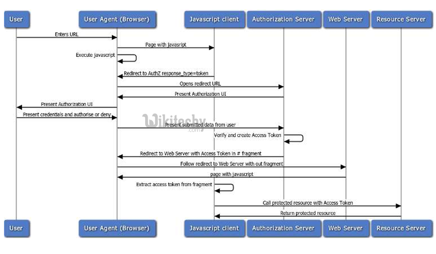 oauth2 user agent flow