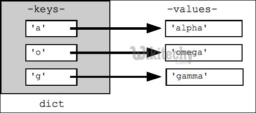 Python - dict