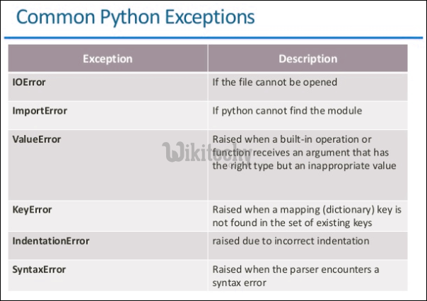common python exceptions