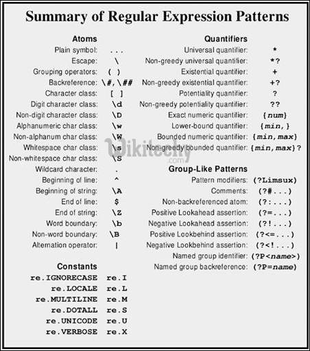 regular expression patterns summary