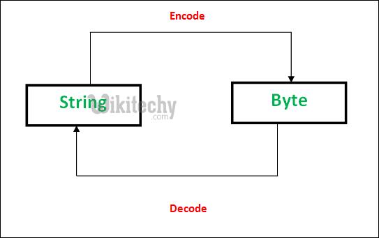string vs byte in python