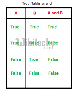 and truth table