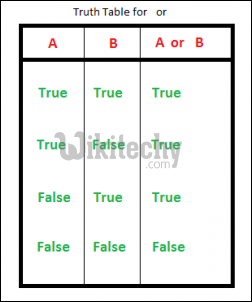 How To Make A Truth Table In Python - Photos Table and