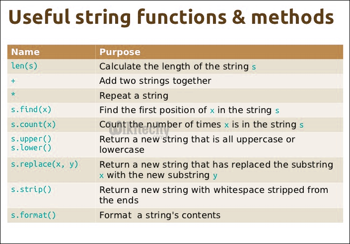useful string functions and methods