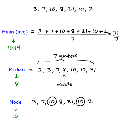 Worksheet Mean Median Mode Formula mean median mode r tutorial learn by microsoft awarded mode