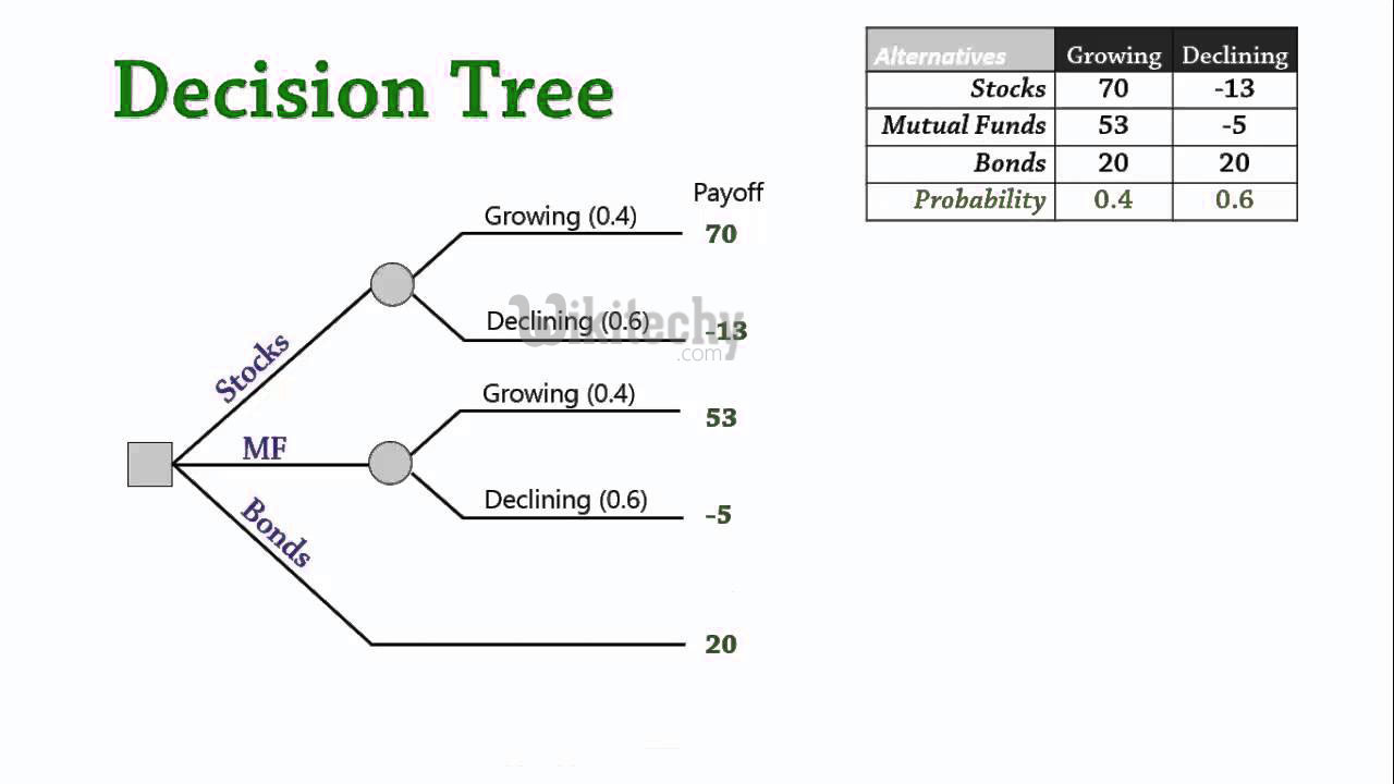 How to Create a Decision Tree