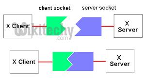 socket - sockets tutorial - In 30Sec By Microsoft Award MVP