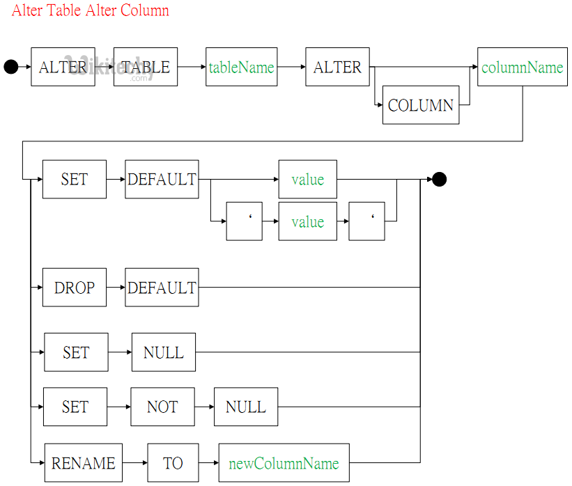 Alter table add column modify column syntax in sql sql sql tutorial learn sql by - Alter table modify column ...