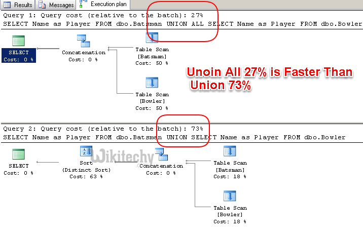 how to use union in sql