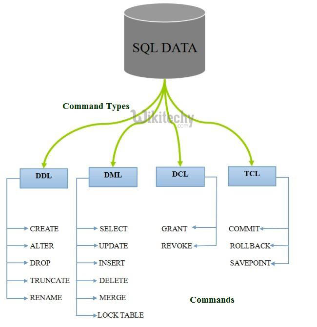 sql commands - sql - sql tutorial - learn sql - By Microsoft Awarded