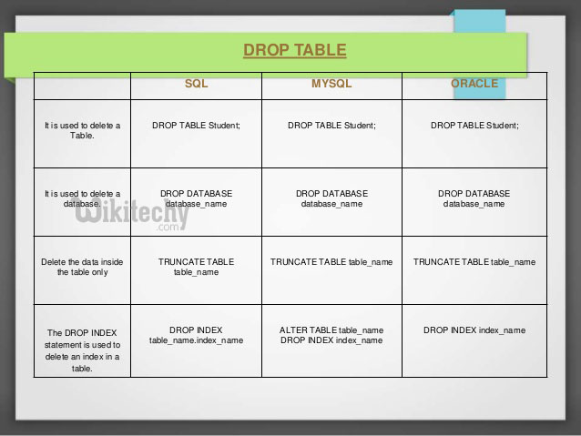 drop table | drop table statement in sql - sql - sql tutorial