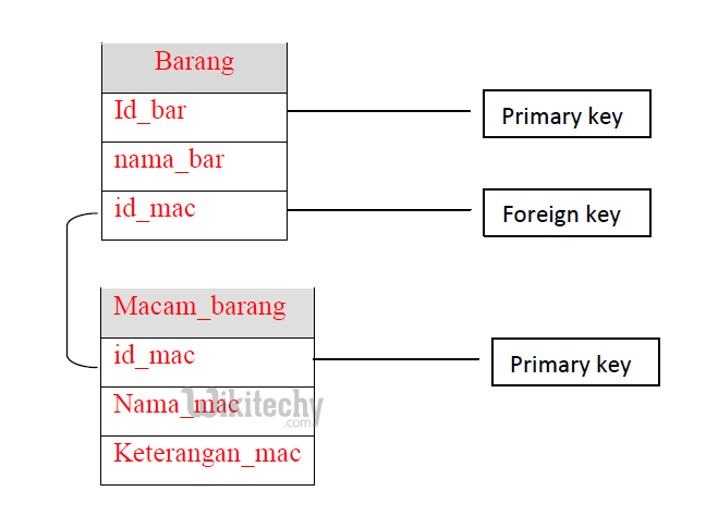 sql constraint primary key foreign key